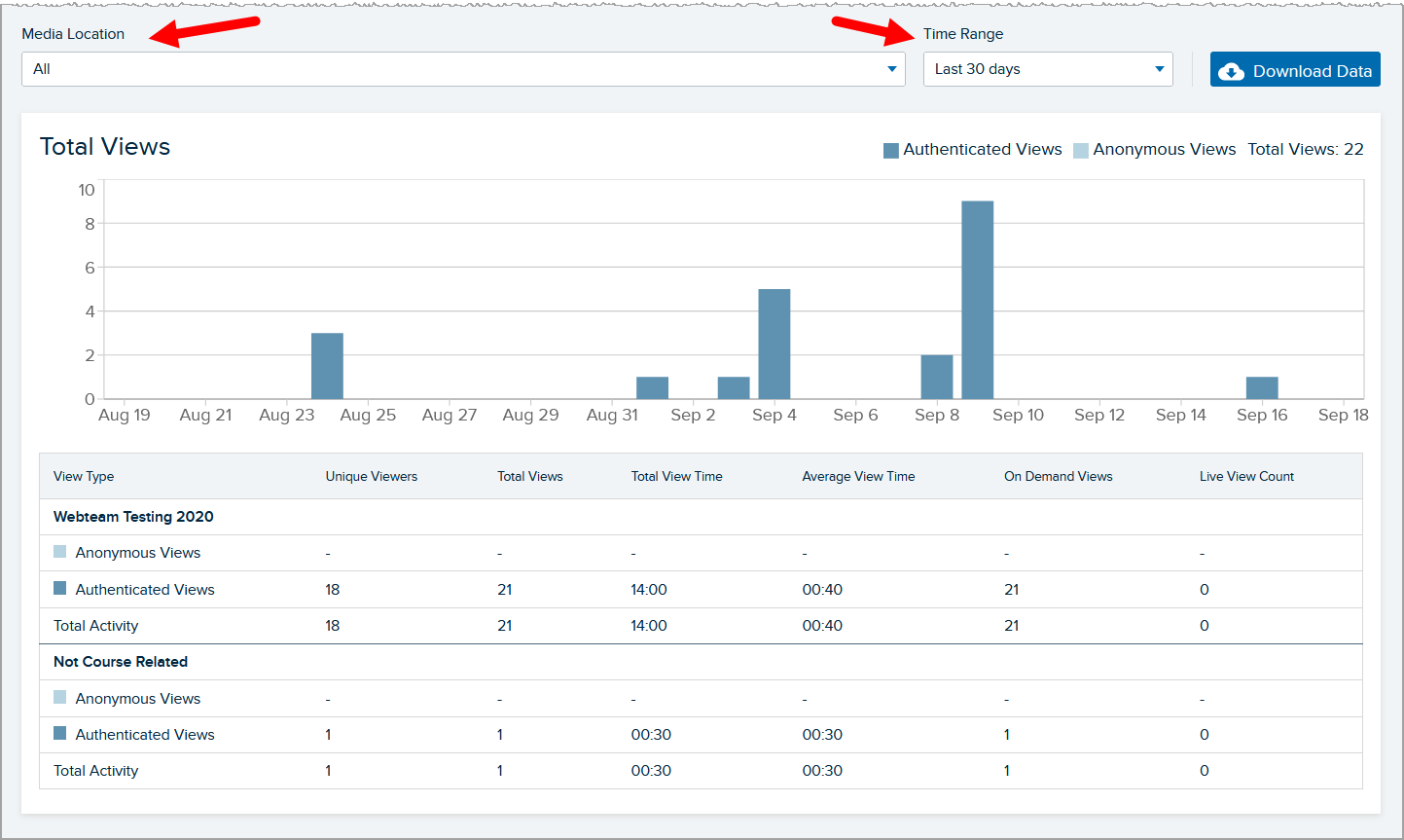View by date and view by location sections of the media details analytics page with drop down lists identified as described