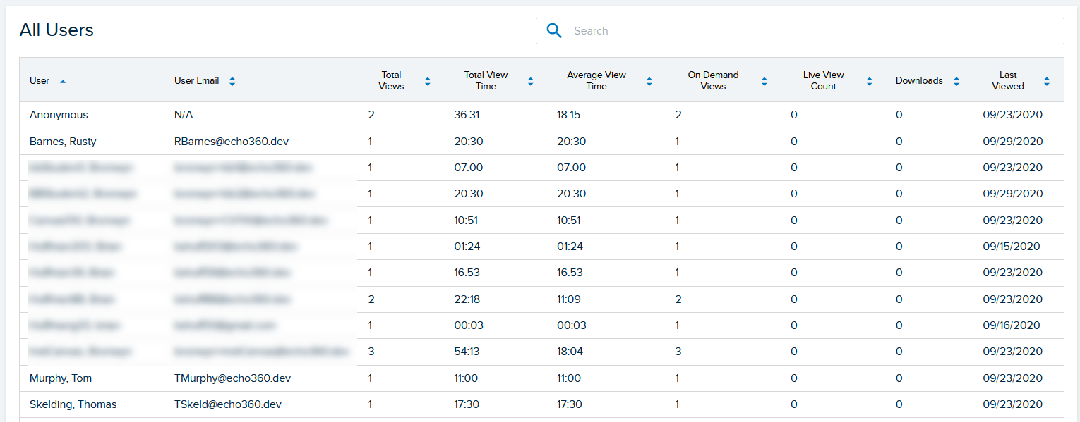 Users list on the media details analytics page showing individual user view data as described